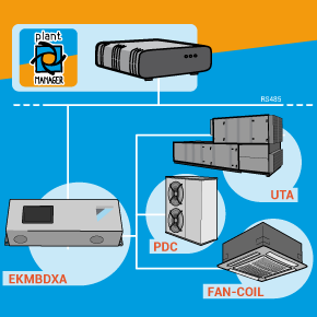 plantMANAGER: interfacing with DAIKIN systems